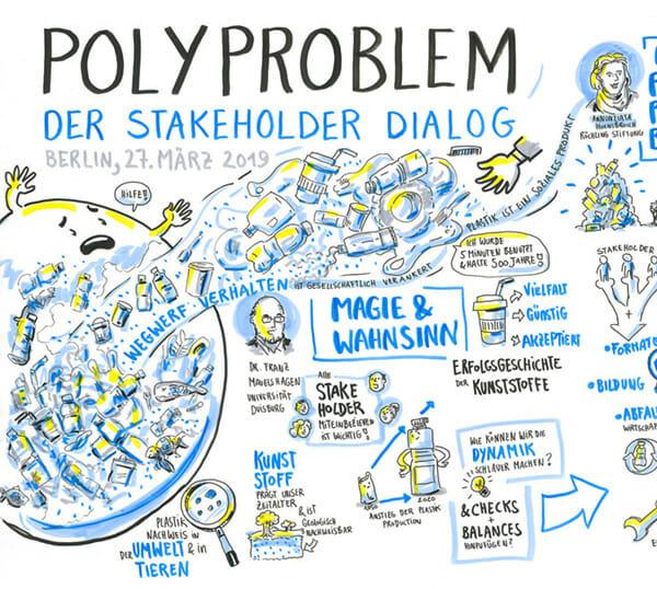 Titelbild des POLYPROBLEM-Stakeholder-Dialogs in Form von Graphic Recording