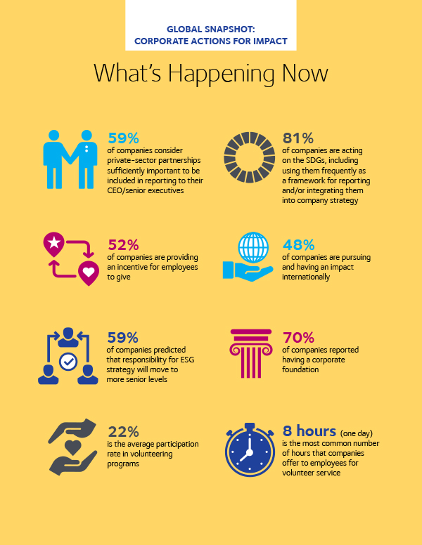 """Infografik """"What's happening now"""" aus dem Report """"Global Impact at Scale: Corporate Action on ESG Issues and Social Investments 2020"""". Infografik: CECP"""